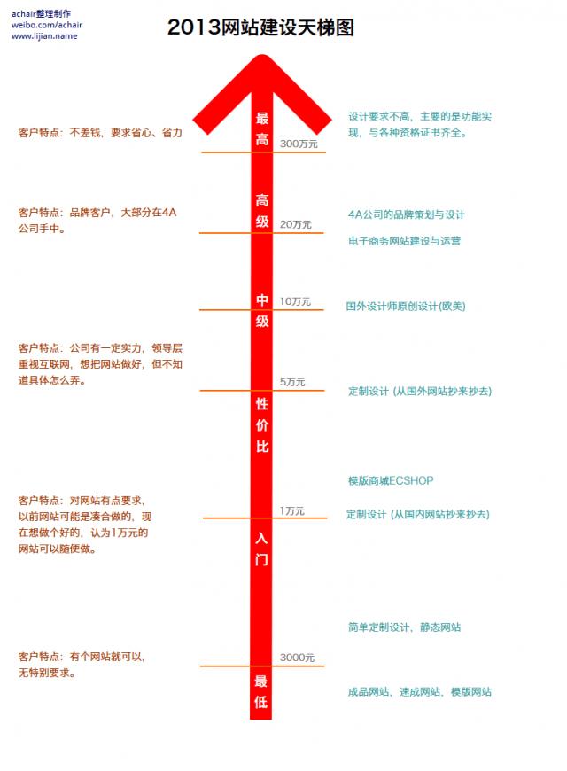 2013网站建设服务天梯图