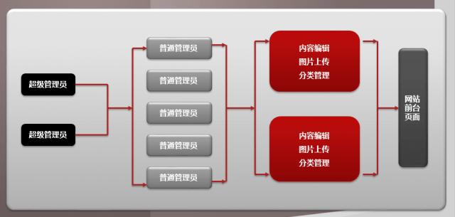 网站管理员分级管理