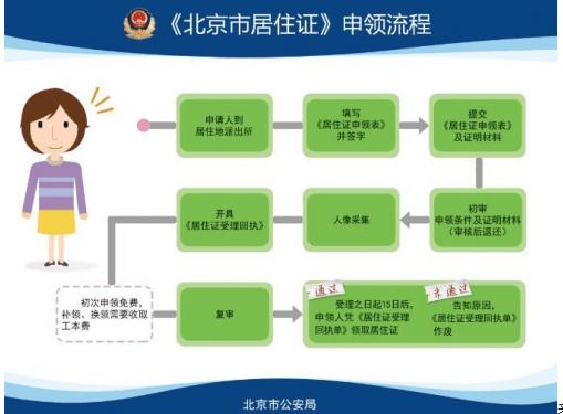 北京居住证