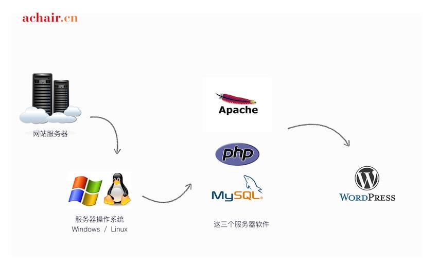 WordPress基础建站教程5—虚拟主机和服务器 - WordPress hosting1