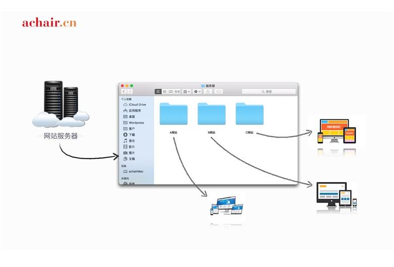 WordPress基础建站教程5—虚拟主机和服务器 - WordPress hosting3