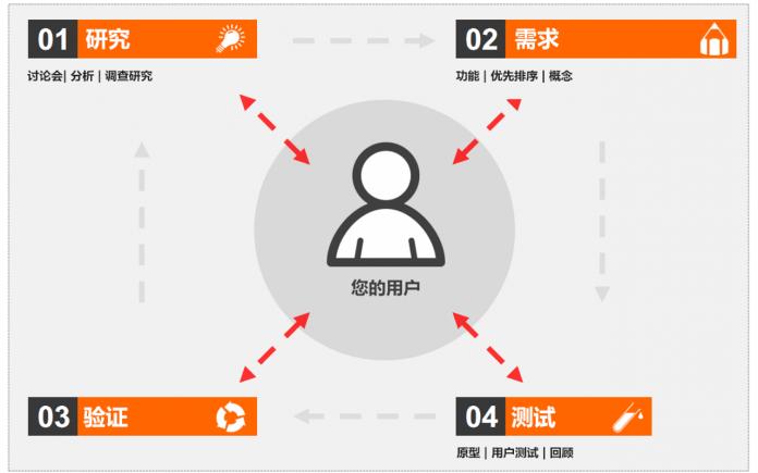 用户体验与网页设计的步骤 - UX