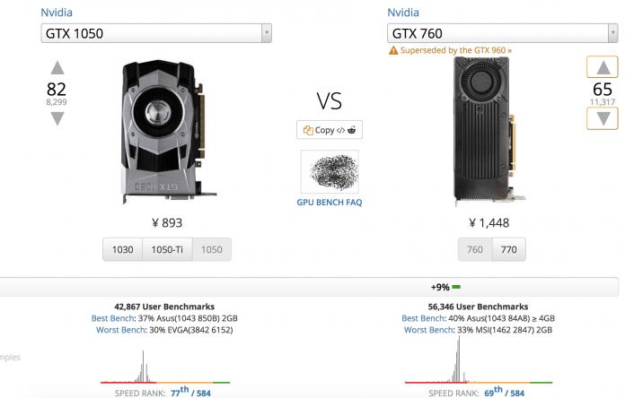 2G显存的GTX1050、GTX960、GTX950、GTX760显卡哪个更好? - 1050vs760