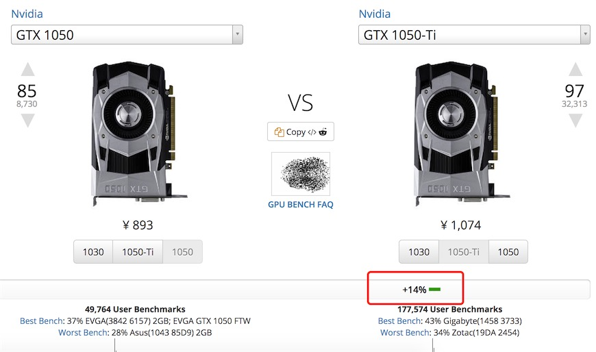 GTX1150Ti和GTX1060性能相当?看Nvidia显卡规律 - 1050vs1050ti