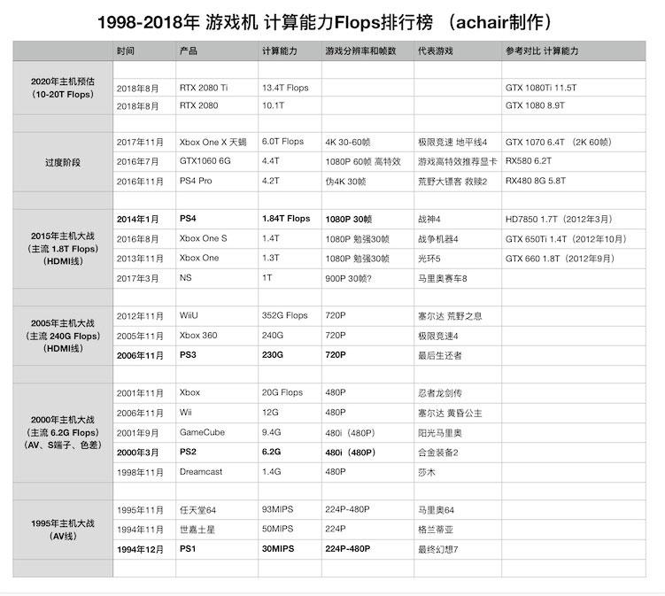 20年来游戏机算力排行榜(预估PS5算力15T 2021年量产) - flops