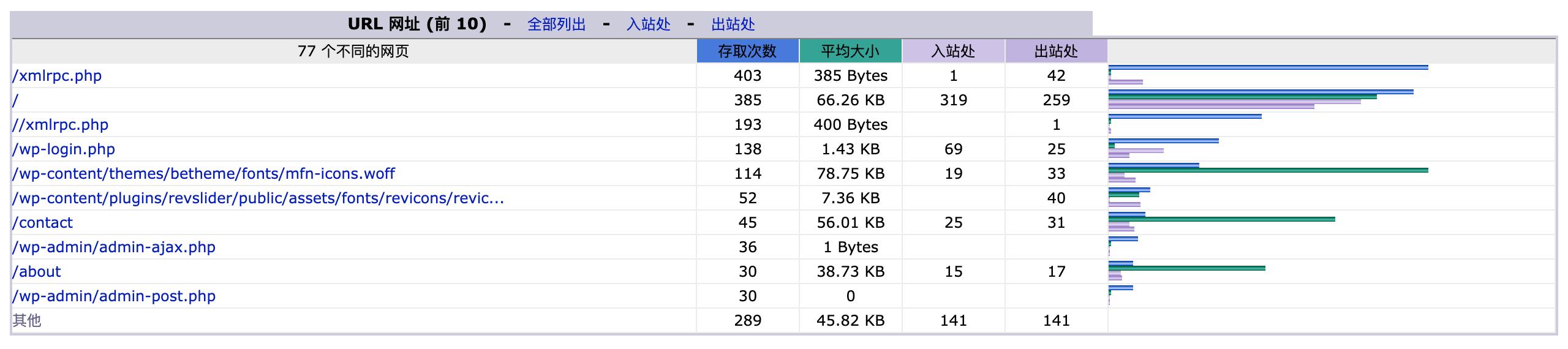 XML RPC请求j较多