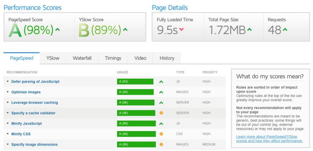 如何提升GTmetrix和Google PageSpeed分数? -